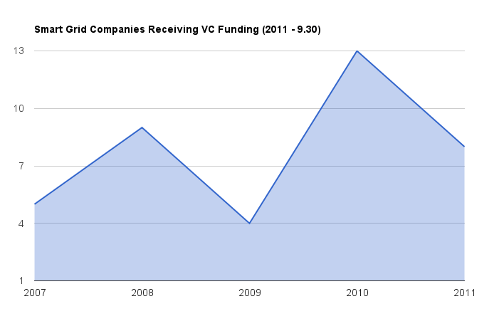 Chart showing the number of companies in the smart grid space funded each year