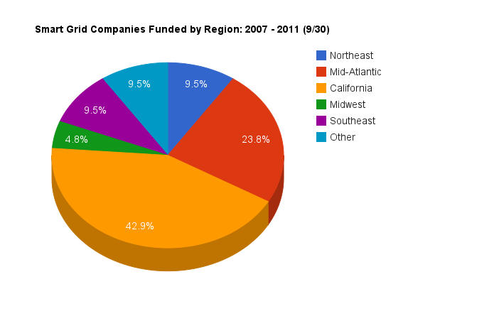 Pie chart showing which U.S. regions received smart grid venture funding
