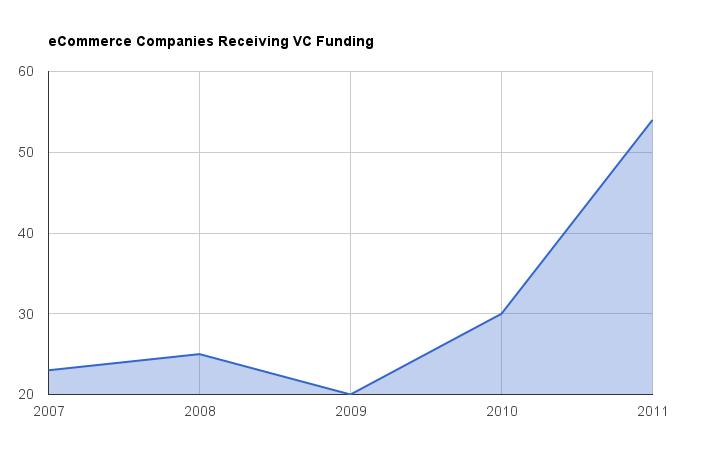 VentureTrends chart showing ecommerce companies receiving funding