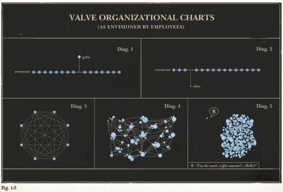 Chart from the Valve Handbook for New Employees