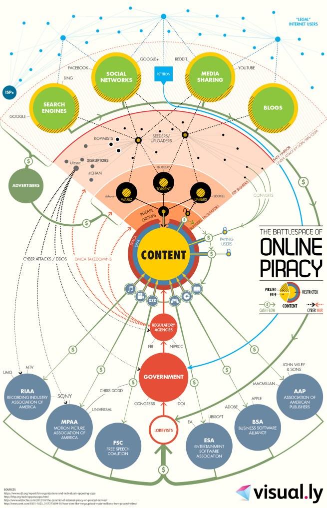 Piracy Infographic