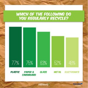 Bar chart showing recycling rates for plastic (77%), paper (75%), glass (63%), metal (52%), and electronics (42%)