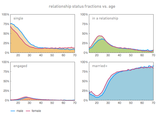 relationship-status-vs-age-grid3