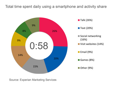 Quality time spent with your smartphone