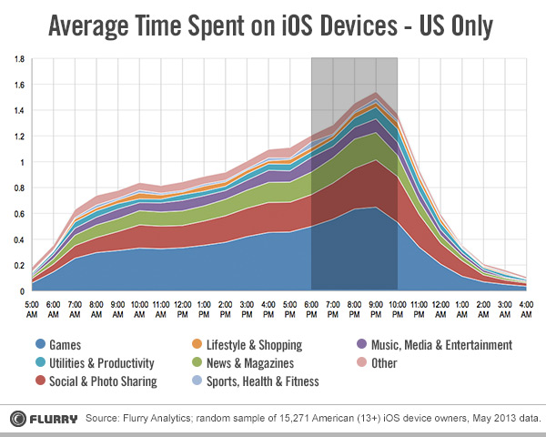 Flurry mobile usage