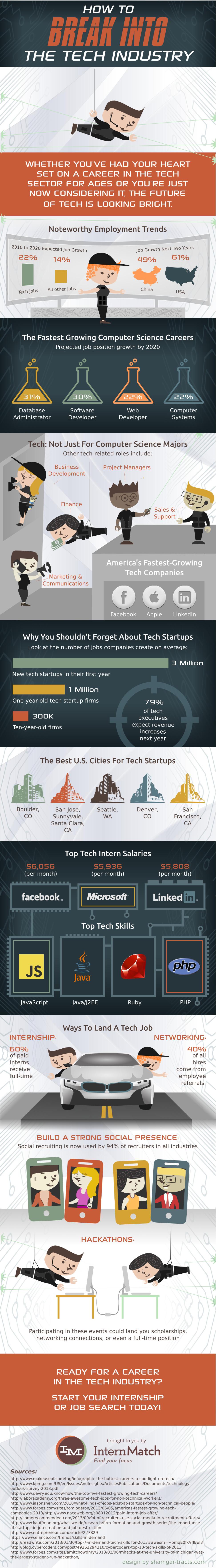 internmatch infographic