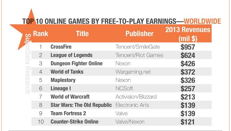 10 Online Pc Games That Made More Than $100m In