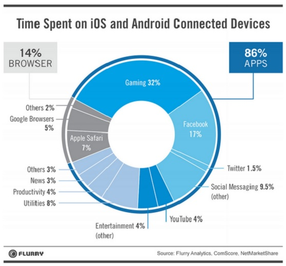 Flurry on time spent with mobile devices.