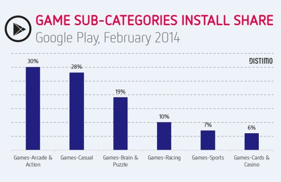 Distimo install share in April 2014 on Google Play