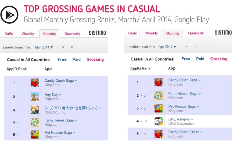 The Google Play Store Saw A Boost In Game Revenues After
