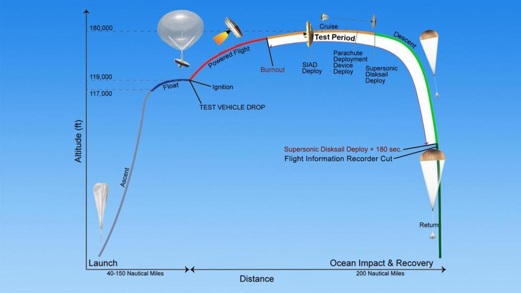 NASA's flight plan for its LDSD craft.