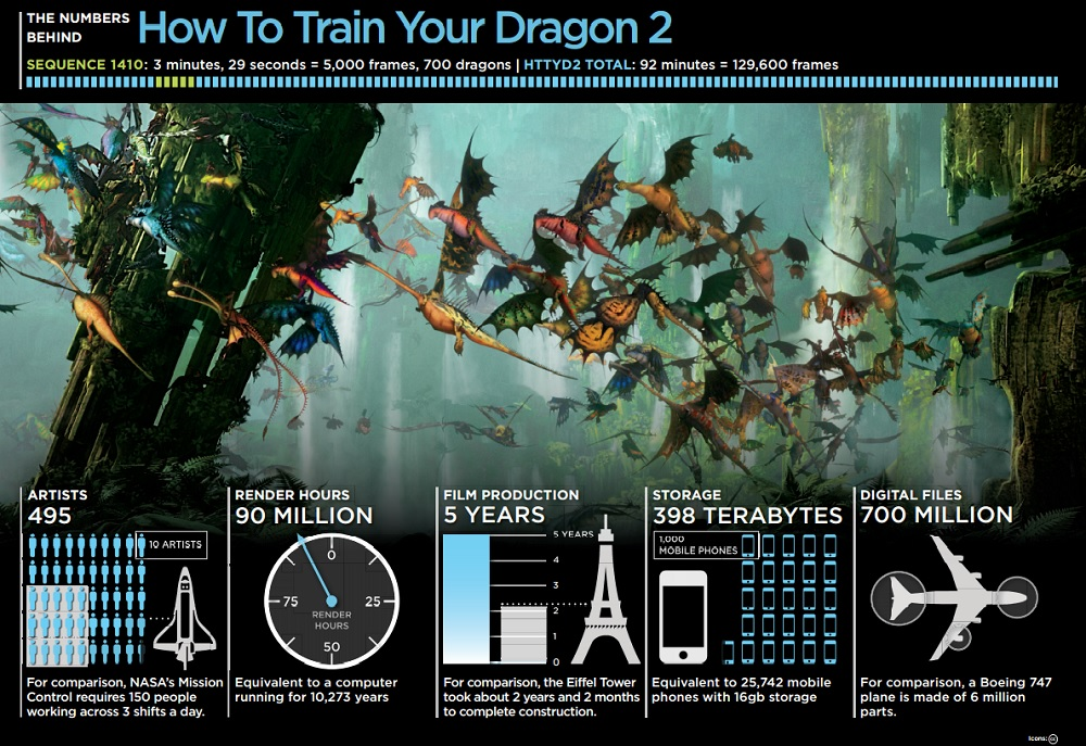 The numbers on How to Train Your Dragon 2.