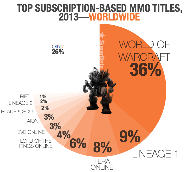 The top MMOs around the world in a pie chart. Mmm ... pie.