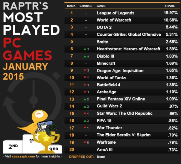League Of Legends Continues Its Dominance As Most Played