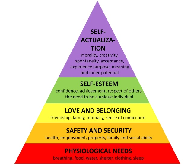 Actualization Defined Self Maslow