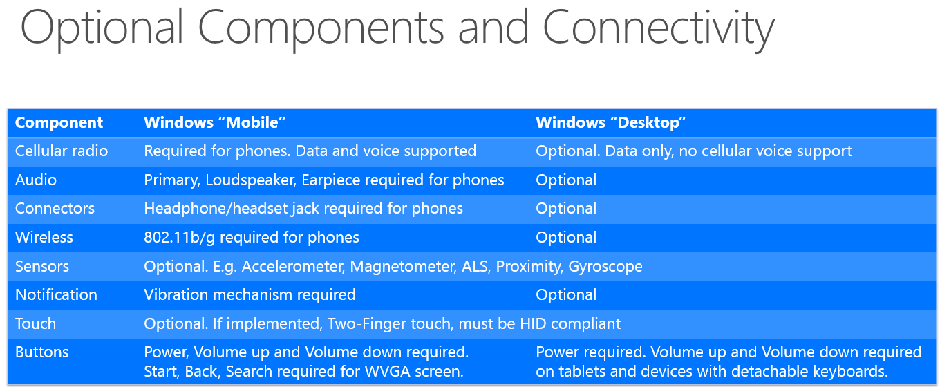 Microsoft reveals Windows 10 hardware requirements and upgrade ...