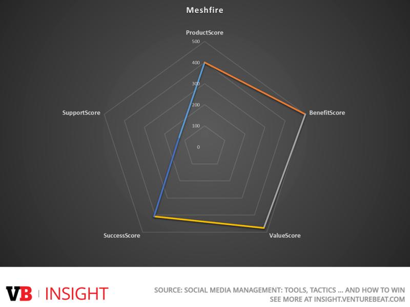 Meshfire's combined scoring in VB Insight's new social media report