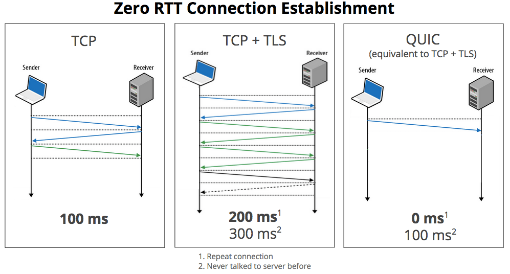 Google Plans To Propose Its Quic Network Protocol Which