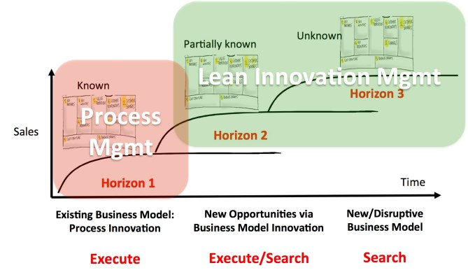 lean-innovation-mgmt