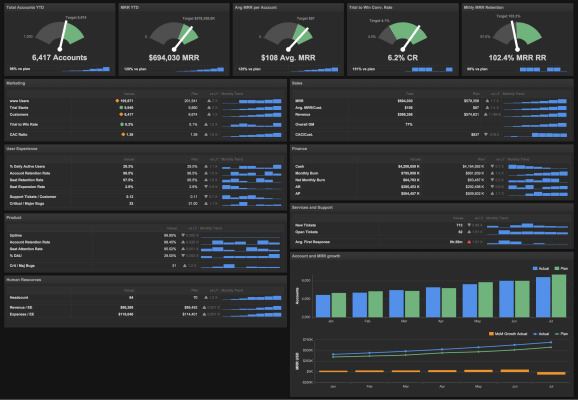 Black Lab Fall Wallpaper 6 Dashboards I Use Daily And Why Every Startup Ceo