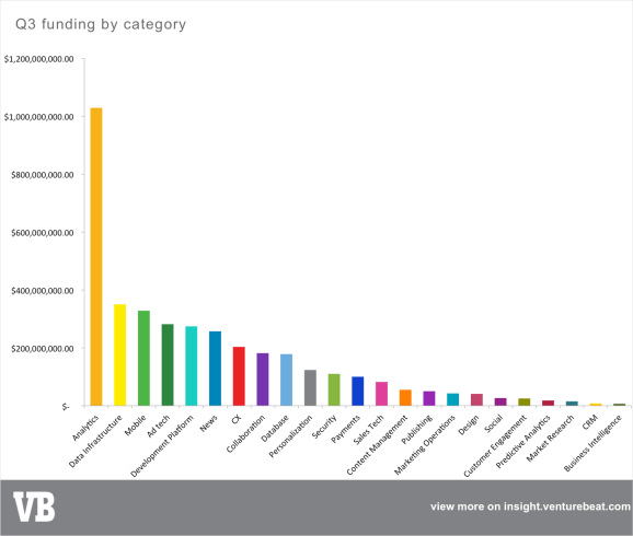 marketing tech funding categories