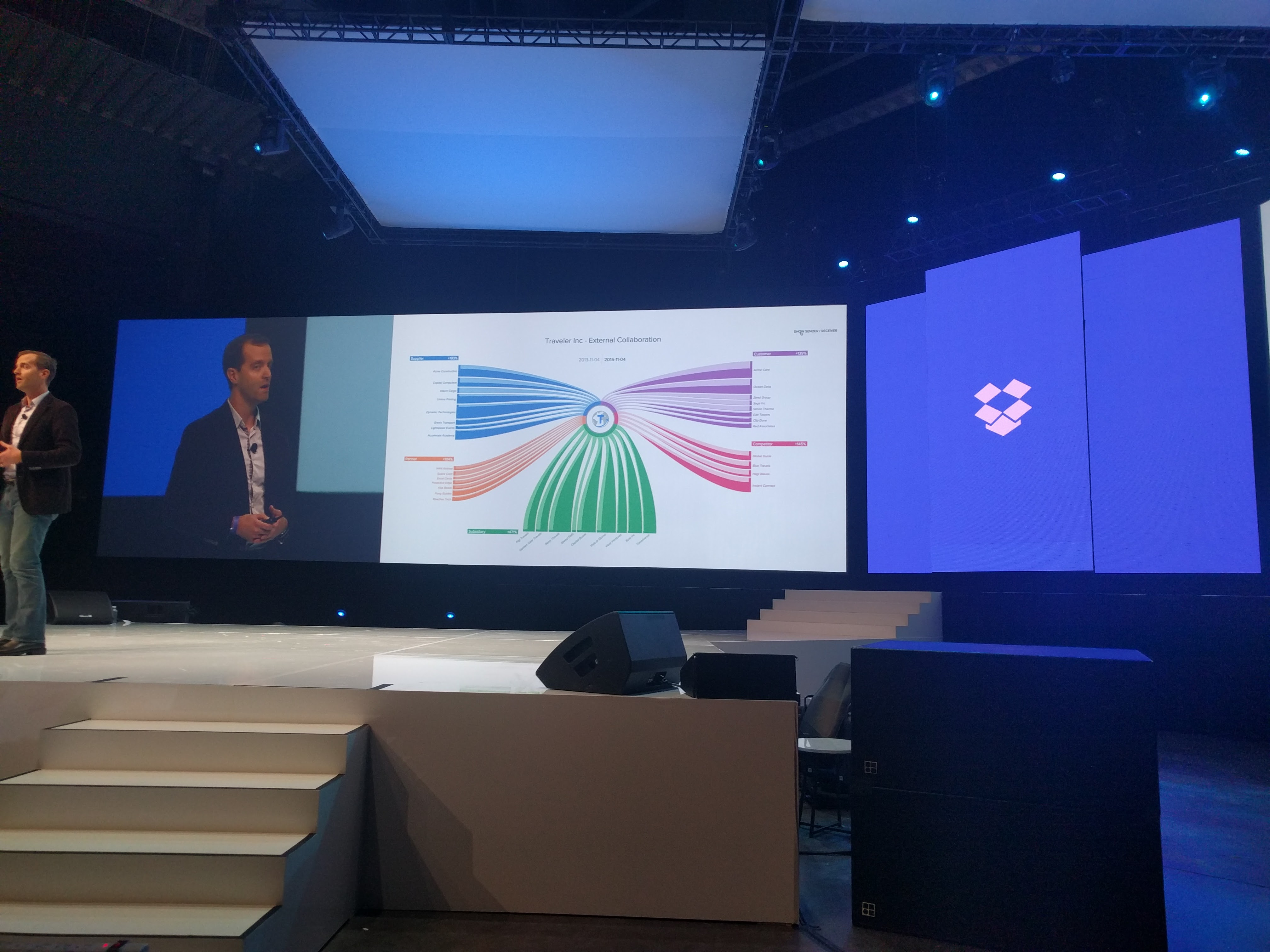 The new Collaboration Insights feature in Dropbox Enterprise.