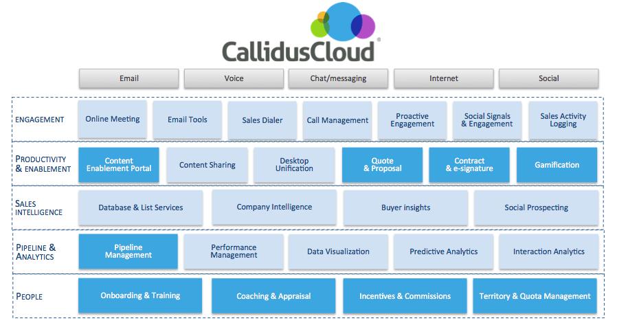inside sales Callidus Cloud