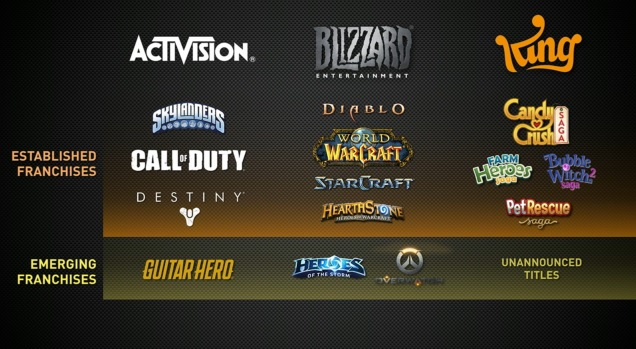 Activision Blizzard S Strategy For World Conquest