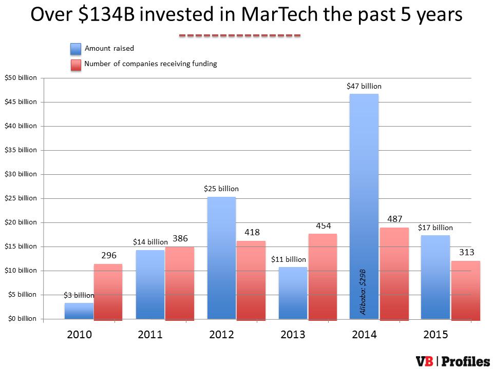 martech-funding-2015-1