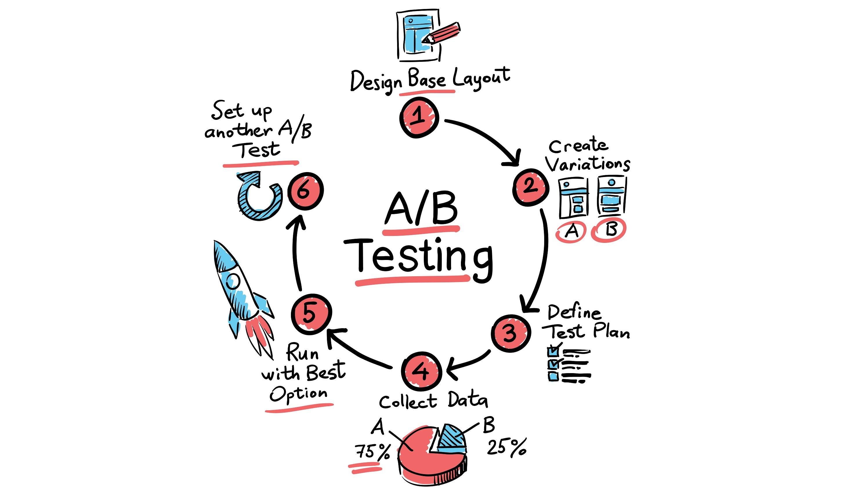ab test diagram [ 2920 x 1737 Pixel ]