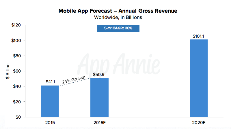 Overall growth for the app economy.