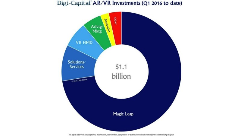 Digi-Capital says AR/VR investments hit $1.1B in first two months of 2016.