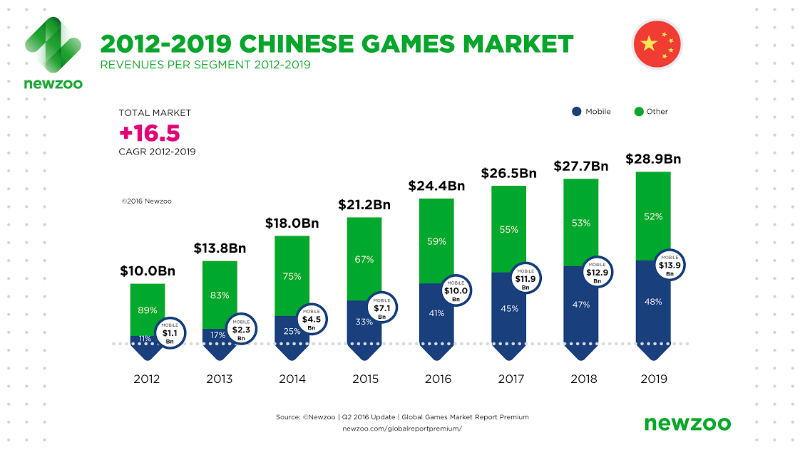 Newzoo's outlook on China.