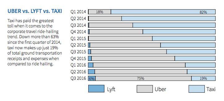 Certify's analysis of Uber usage versus Lyft and taxis in Q3 2016.
