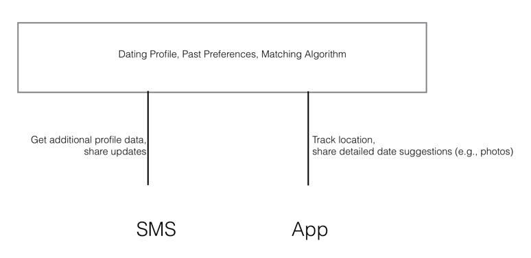 sms app bot