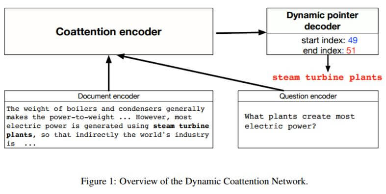 An illustration of the dynamic coattention network.