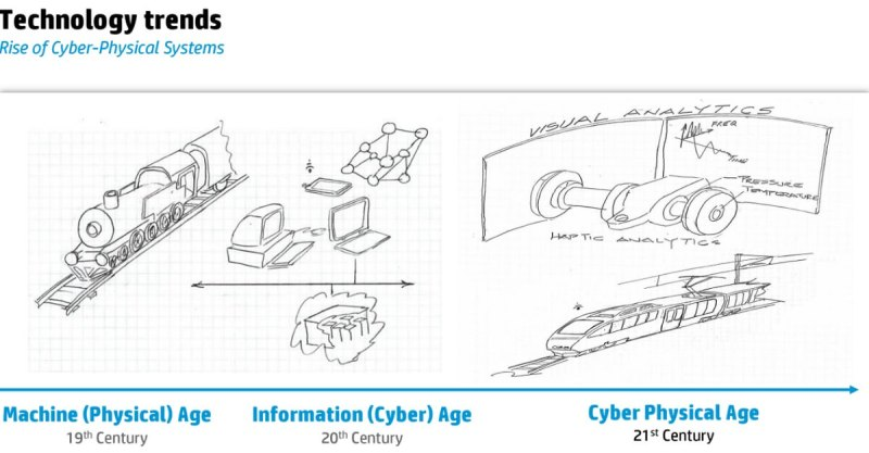The future is cyber physical.