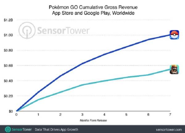 Pokémon Go has grown faster than Supercell's Clash Royale.