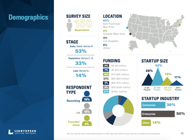 Lightspeed Venture Partners report on recruiting trends: Survey respondents.
