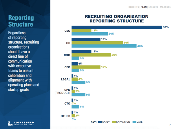 Lightspeed Venture Partners report on recruiting trends: Recruiting organization reporting structure.