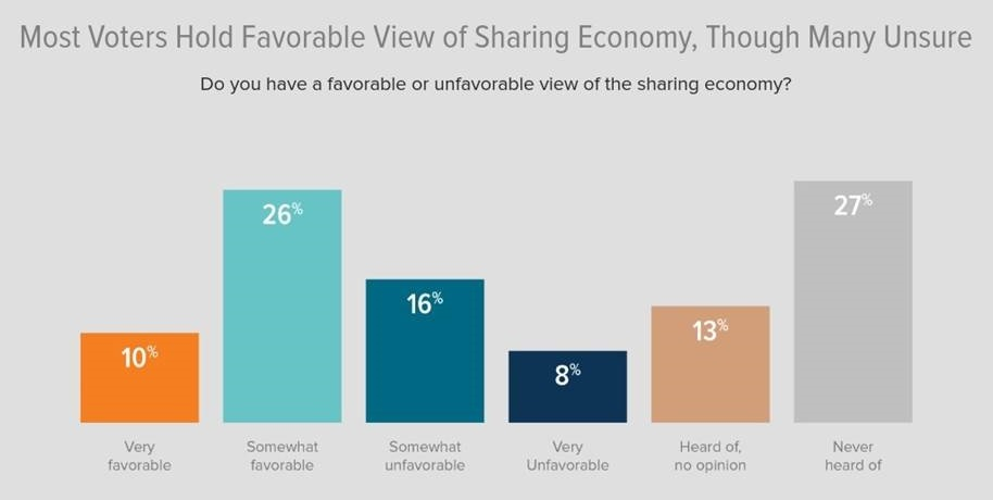 U.S. Chamber of Commerce survey shows support for sharing economy | VentureBeat