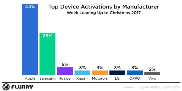 Flurry: Apple led vacation machine activations, however Samsung gained floor