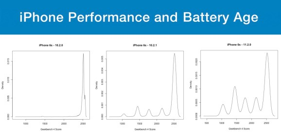 Geekbench: Apple ought to warn iPhone customers about battery and efficiency tradeoffs