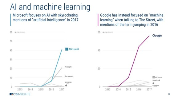 What tech's Big 5 speak about throughout earnings calls: AI, voice, innovation, and one another