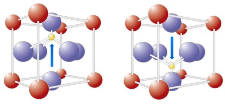 The positively-charged ion in a lead zirconate titanate (PZT) molecule can be in one of two low-energy states. This forms the ferroelectric property that FRAMs use to store data.