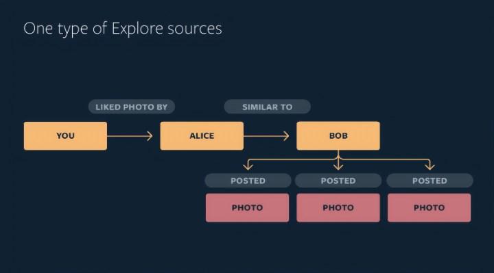 Facebook Instagram Explore AI