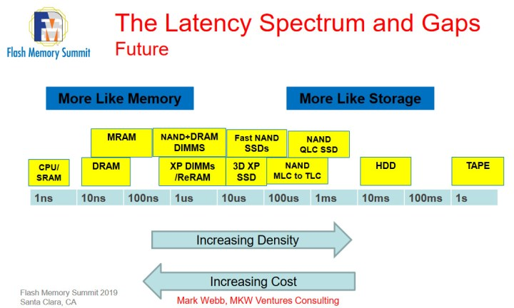 There may be room for multiple non-volatile memory technologies between DRAM and NAND flash.