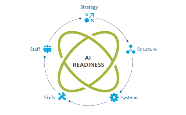 5 areas of focus implementing ai