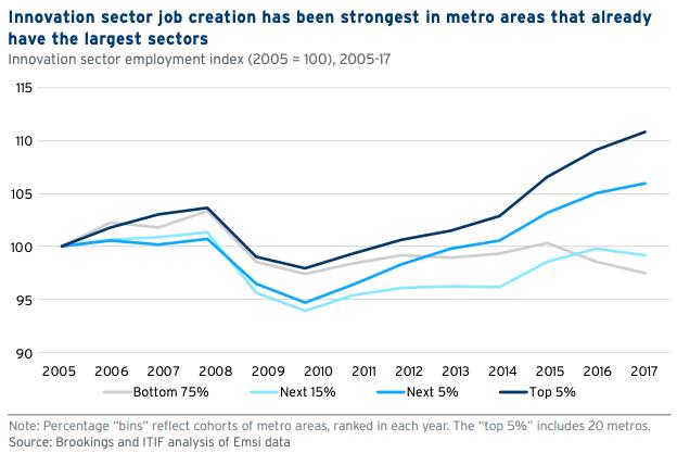 brookings report dec 2019 sector job growth
