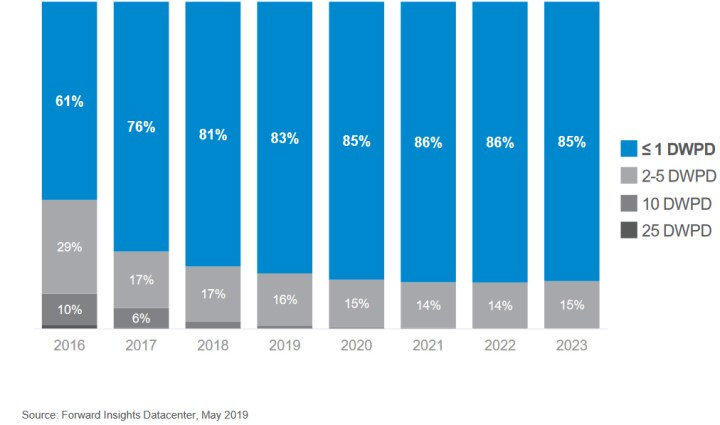 According to Micron, 4/5 of all enterprise drives shipped in 2018 were rated for less than 1 DWPD, illustrating a decreasing need for high-endurance SSDs.